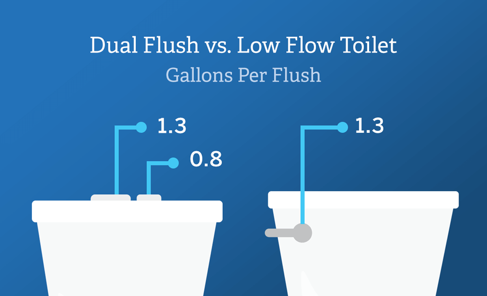 Difference between dual flush and low flow toilets